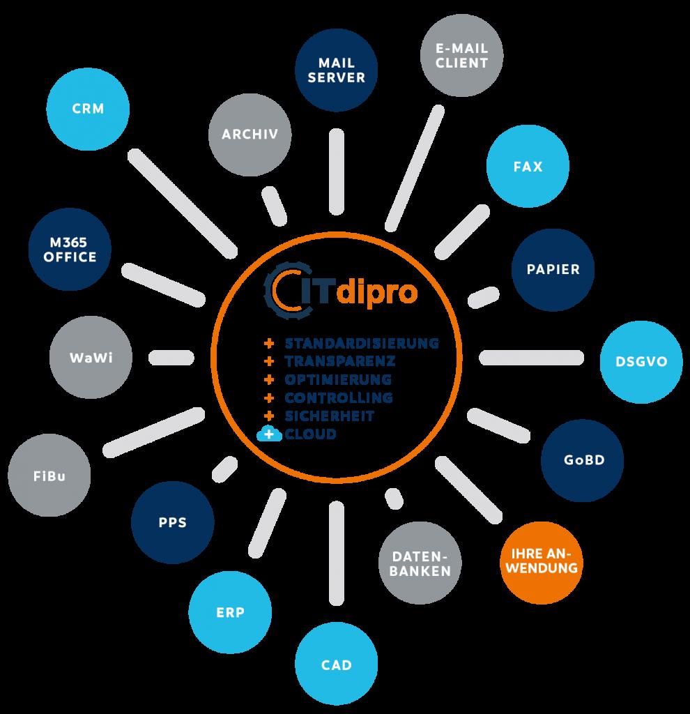 ITdipro - Digitale Prozessoptimierung für handwerk und mittelstand
